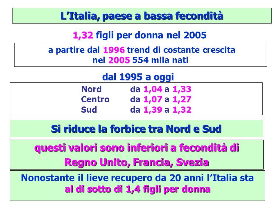 LItalia, paese a bassa fecondità Nonostante il lieve recupero da 20 anni lItalia sta al di sotto di 1,4 figli per donna 1996 a partire dal 1996 trend di costante crescita 2005 nel 2005 554 mila nati 1,32 1,32 figli per donna nel 2005 dal 1995 a oggi 1,041,33 1,071,27 1,391,32 Nord da 1,04 a 1,33 Centro da 1,07 a 1,27 Sud da 1,39 a 1,32 Si riduce la forbice tra Nord e Sud questi valori sono inferiori a fecondità di Regno Unito, Francia, Svezia