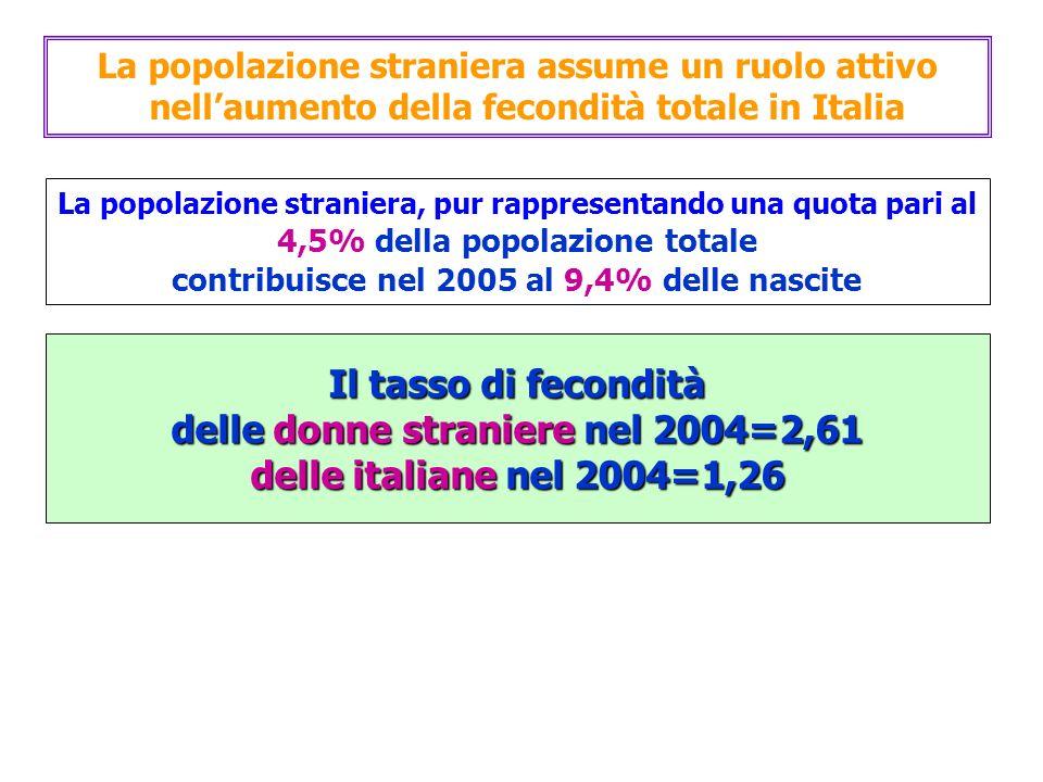 La popolazione straniera, pur rappresentando una quota pari al 4,5% della popolazione totale contribuisce nel 2005 al 9,4% delle nascite Il tasso di fecondità delle donne straniere nel 2004=2,61 delle italiane nel 2004=1,26 La popolazione straniera assume un ruolo attivo nellaumento della fecondità totale in Italia