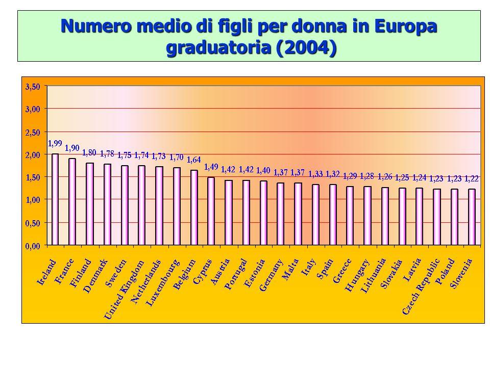 Numero medio di figli per donna in Europa graduatoria (2004)