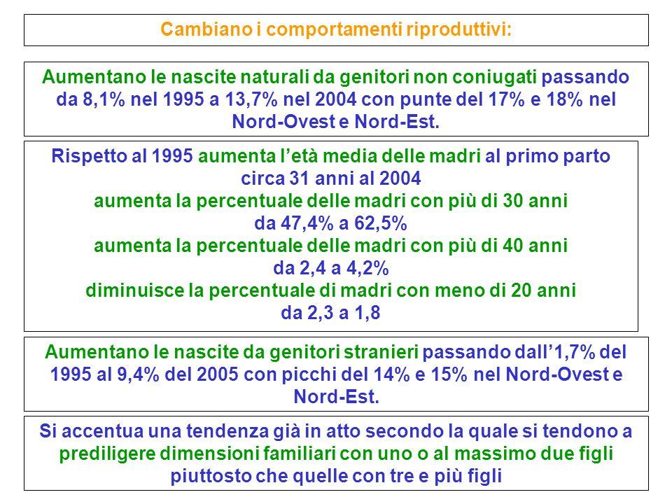 Aumentano le nascite naturali da genitori non coniugati passando da 8,1% nel 1995 a 13,7% nel 2004 con punte del 17% e 18% nel Nord-Ovest e Nord-Est.