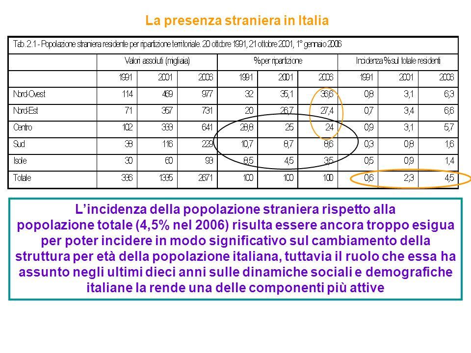 La presenza straniera in Italia Lincidenza della popolazione straniera rispetto alla popolazione totale (4,5% nel 2006) risulta essere ancora troppo esigua per poter incidere in modo significativo sul cambiamento della struttura per età della popolazione italiana, tuttavia il ruolo che essa ha assunto negli ultimi dieci anni sulle dinamiche sociali e demografiche italiane la rende una delle componenti più attive
