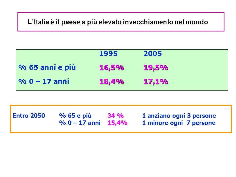 LItalia è il paese a più elevato invecchiamento nel mondo 19952005 16,5%19,5% % 65 anni e più16,5%19,5% 18,4%17,1% % 0 – 17 anni 18,4%17,1% 34 % Entro 2050% 65 e più 34 % 1 anziano ogni 3 persone 15,4% % 0 – 17 anni 15,4%1 minore ogni 7 persone