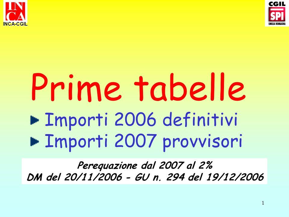 1 Prime tabelle Importi 2006 definitivi Importi 2007 provvisori INCA-CGIL Perequazione dal 2007 al 2% DM del 20/11/2006 - GU n. 294 del 19/12/2006
