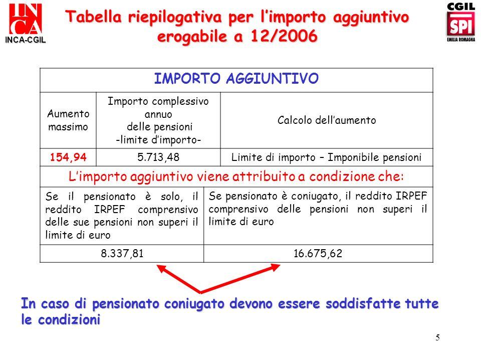 5 INCA-CGIL Tabella riepilogativa per limporto aggiuntivo erogabile a 12/2006 In caso di pensionato coniugato devono essere soddisfatte tutte le condi