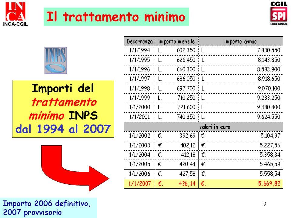 9 Importi del trattamento minimo INPS dal 1994 al 2007 Il trattamento minimo INCA-CGIL Importo 2006 definitivo, 2007 provvisorio