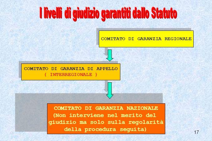 17 COMITATO DI GARANZIA REGIONALE COMITATO DI GARANZIA DI APPELLO ( INTERREGIONALE ) COMITATO DI GARANZIA DI APPELLO ( INTERREGIONALE ) COMITATO DI GA