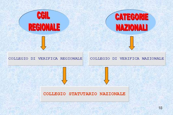 18 COLLEGIO DI VERIFICA REGIONALE COLLEGIO STATUTARIO NAZIONALE COLLEGIO DI VERIFICA NAZIONALE