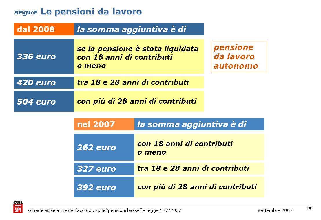 15 schede esplicative dellaccordo sulle pensioni basse e legge 127/2007 settembre 2007 dal 2008la somma aggiuntiva è di Le pensioni da lavoro segue Le pensioni da lavoro 336 euro se la pensione è stata liquidata con 18 anni di contributi o meno 420 euro tra 18 e 28 anni di contributi 504 euro con più di 28 anni di contributi pensione da lavoro autonomo nel 2007la somma aggiuntiva è di 262 euro con 18 anni di contributi o meno 327 euro tra 18 e 28 anni di contributi 392 euro con più di 28 anni di contributi