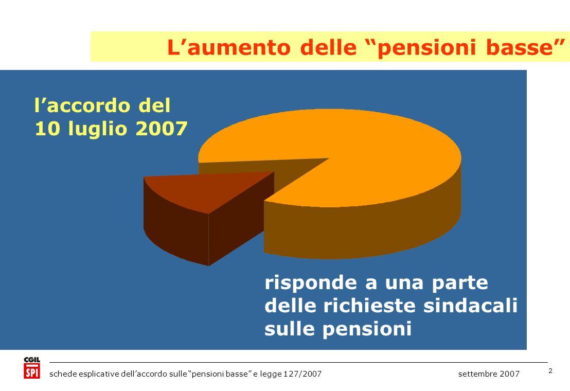 2 schede esplicative dellaccordo sulle pensioni basse e legge 127/2007 settembre 2007 laccordo del 10 luglio 2007 risponde a una parte delle richieste sindacali sulle pensioni Laumento delle pensioni basse