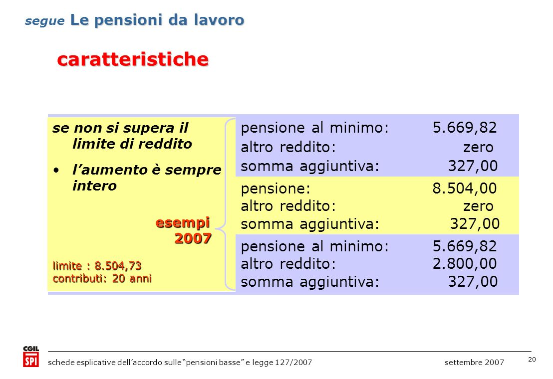 20 schede esplicative dellaccordo sulle pensioni basse e legge 127/2007 settembre 2007 caratteristiche Le pensioni da lavoro segue Le pensioni da lavoro se non si supera il limite di reddito laumento è sempre interoesempi 2007 2007 limite : 8.504,73 contributi: 20 anni pensione al minimo:5.669,82 altro reddito: zero somma aggiuntiva: 327,00 pensione:8.504,00 altro reddito: zero somma aggiuntiva: 327,00 pensione al minimo:5.669,82 altro reddito:2.800,00 somma aggiuntiva: 327,00