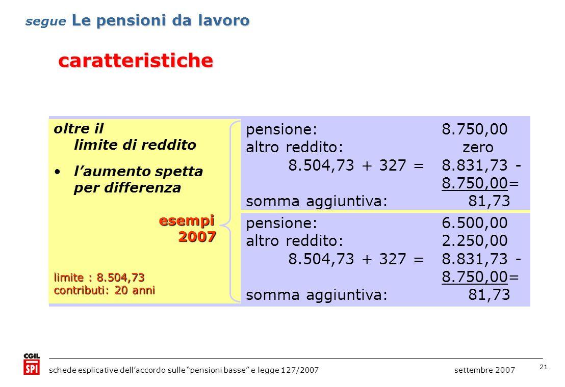 21 schede esplicative dellaccordo sulle pensioni basse e legge 127/2007 settembre 2007 caratteristiche Le pensioni da lavoro segue Le pensioni da lavoro se non si supera il limite di reddito laumento è sempre interoesempi 2007 2007 limite : 8.504,73 contributi: 20 anni pensione al minimo:5.669,82 altro reddito: zero somma aggiuntiva: 327,00 pensione:8.504,00 altro reddito: zero somma aggiuntiva: 327,00 pensione al minimo:5.669,82 altro reddito:2.800,00 somma aggiuntiva: 327,00 oltre il limite di reddito laumento spetta per differenzaesempi 2007 2007 limite : 8.504,73 contributi: 20 anni pensione:8.750,00 altro reddito: zero 8.504,73 + 327 = 8.831,73 - 8.750,00= somma aggiuntiva: 81,73 pensione:6.500,00 altro reddito:2.250,00 8.504,73 + 327 = 8.831,73 - 8.750,00= somma aggiuntiva: 81,73