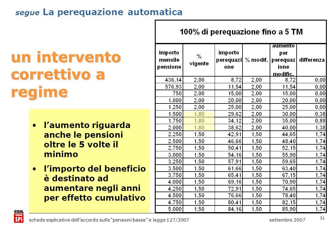 31 schede esplicative dellaccordo sulle pensioni basse e legge 127/2007 settembre 2007 segue La perequazione automatica un intervento correttivo a reg