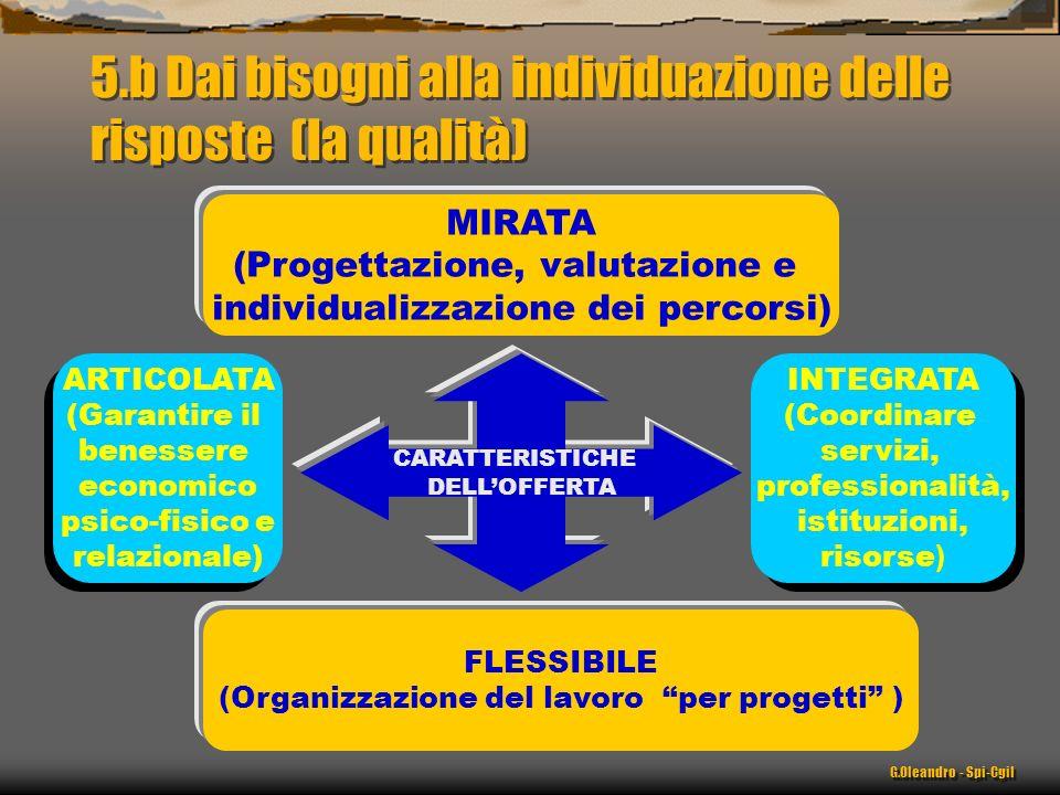 5.b Dai bisogni alla individuazione delle risposte (la qualità) G.Oleandro - Spi-Cgil CARATTERISTICHE DELLOFFERTA ARTICOLATA (Garantire il benessere economico psico-fisico e relazionale) ARTICOLATA (Garantire il benessere economico psico-fisico e relazionale) INTEGRATA (Coordinare servizi, professionalità, istituzioni, risorse ) INTEGRATA (Coordinare servizi, professionalità, istituzioni, risorse ) MIRATA (Progettazione, valutazione e individualizzazione dei percorsi) FLESSIBILE (Organizzazione del lavoro per progetti )