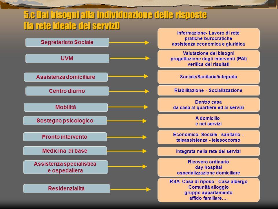 Informazione- Lavoro di rete pratiche burocratiche assistenza economica e giuridica Valutazione dei bisogni progettazione degli interventi (PAI) verif