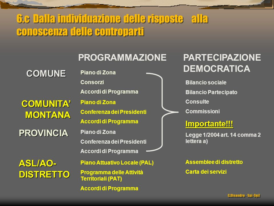 G.Oleandro - Spi-Cgil PROGRAMMAZIONE COMUNE COMUNITA MONTANA PROVINCIA ASL/AO- DISTRETTO PARTECIPAZIONE DEMOCRATICA Piano di Zona Consorzi Accordi di Programma Piano di Zona Conferenza dei Presidenti Accordi di Programma Piano di Zona Conferenza dei Presidenti Accordi di Programma Piano Attuativo Locale (PAL) Programma delle Attività Territoriali (PAT) Accordi di Programma Bilancio sociale Bilancio Partecipato Consulte CommissioniImportante!!.