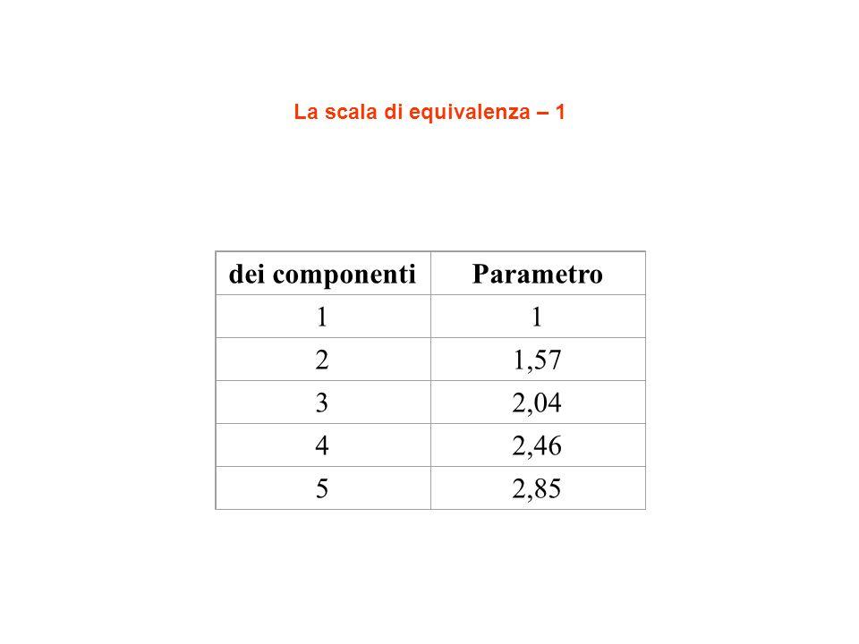 La scala di equivalenza – 1 dei componentiParametro 11 21,57 32,04 42,46 52,85
