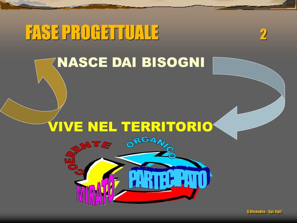NASCE DAI BISOGNI VIVE NEL TERRITORIO FASE PROGETTUALE 2 G.Oleandro - Spi-Cgil