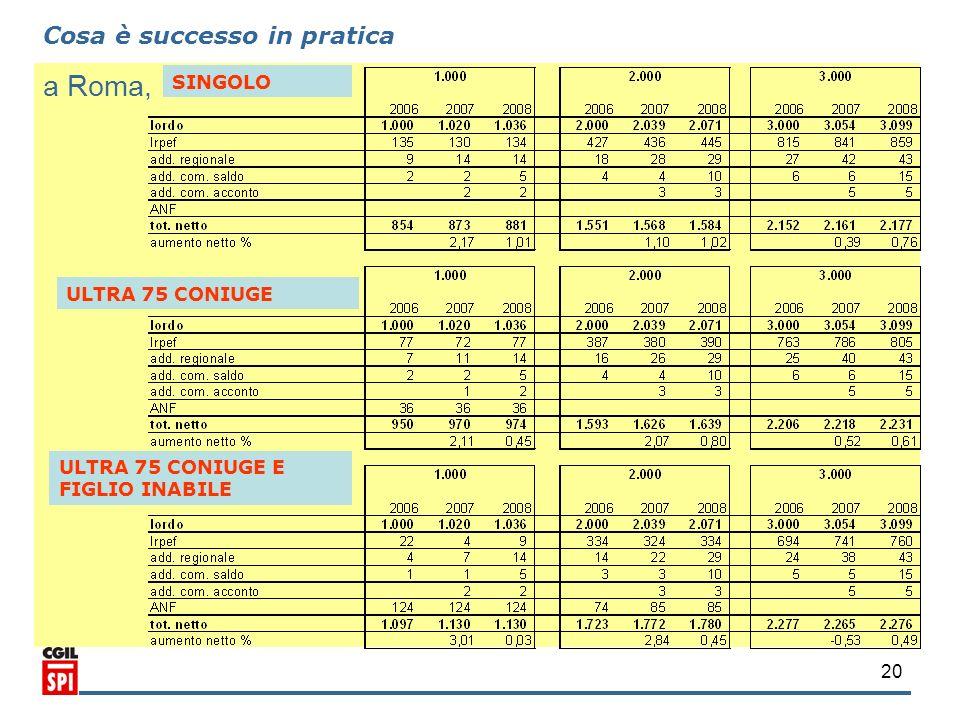 20 a Roma, Cosa è successo in pratica SINGOLO ULTRA 75 CONIUGE ULTRA 75 CONIUGE E FIGLIO INABILE