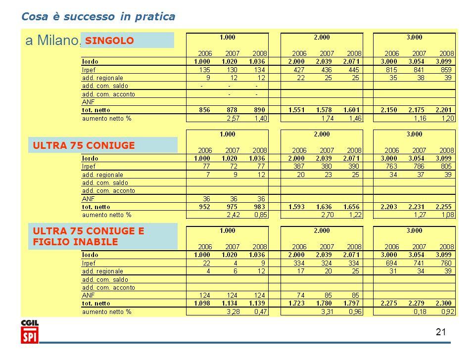 21 Cosa è successo in pratica a Milano, SINGOLO ULTRA 75 CONIUGE ULTRA 75 CONIUGE E FIGLIO INABILE