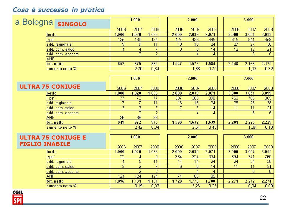 22 Cosa è successo in pratica a Bologna SINGOLO ULTRA 75 CONIUGE ULTRA 75 CONIUGE E FIGLIO INABILE