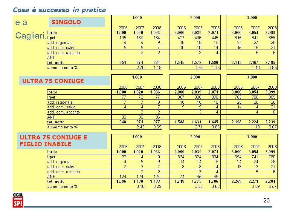 23 e a Cagliari. Cosa è successo in pratica SINGOLO ULTRA 75 CONIUGE ULTRA 75 CONIUGE E FIGLIO INABILE
