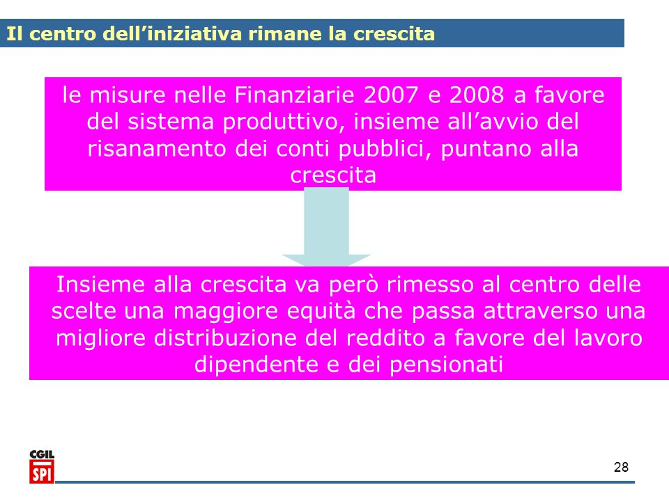 28 le misure nelle Finanziarie 2007 e 2008 a favore del sistema produttivo, insieme allavvio del risanamento dei conti pubblici, puntano alla crescita