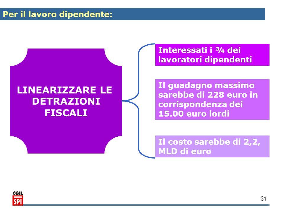 31 LINEARIZZARE LE DETRAZIONI FISCALI Interessati i ¾ dei lavoratori dipendenti Il guadagno massimo sarebbe di 228 euro in corrispondenza dei 15.00 eu