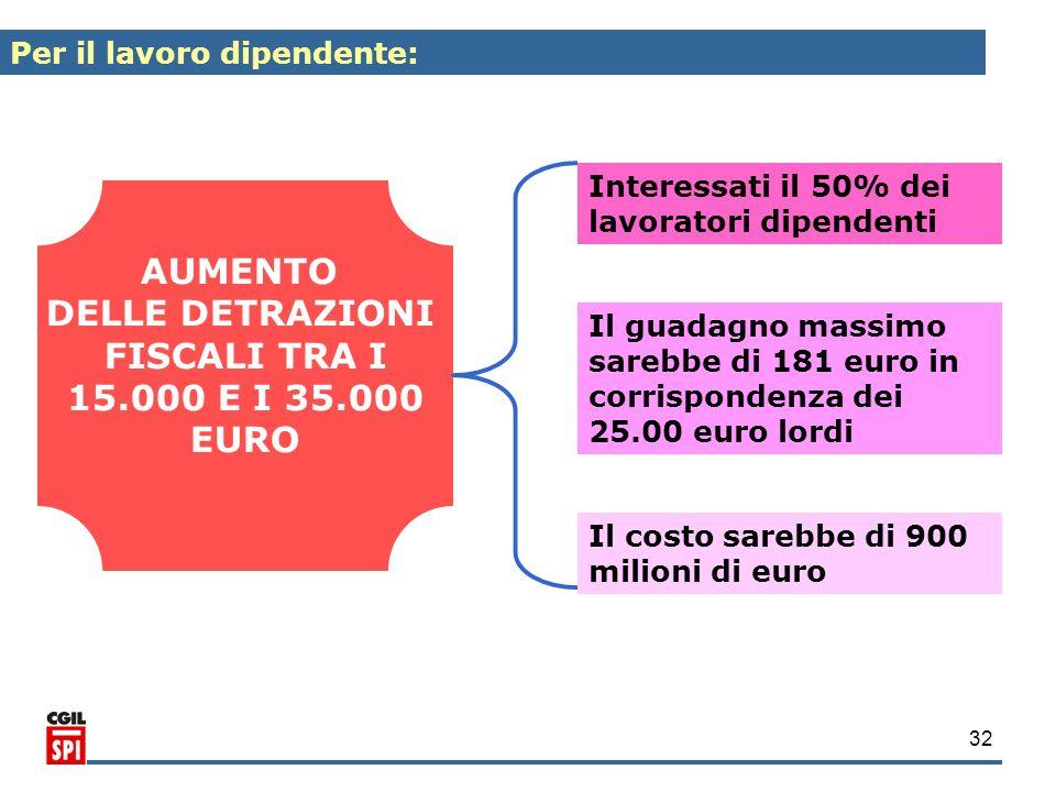 32 AUMENTO DELLE DETRAZIONI FISCALI TRA I 15.000 E I 35.000 EURO Interessati il 50% dei lavoratori dipendenti Il guadagno massimo sarebbe di 181 euro