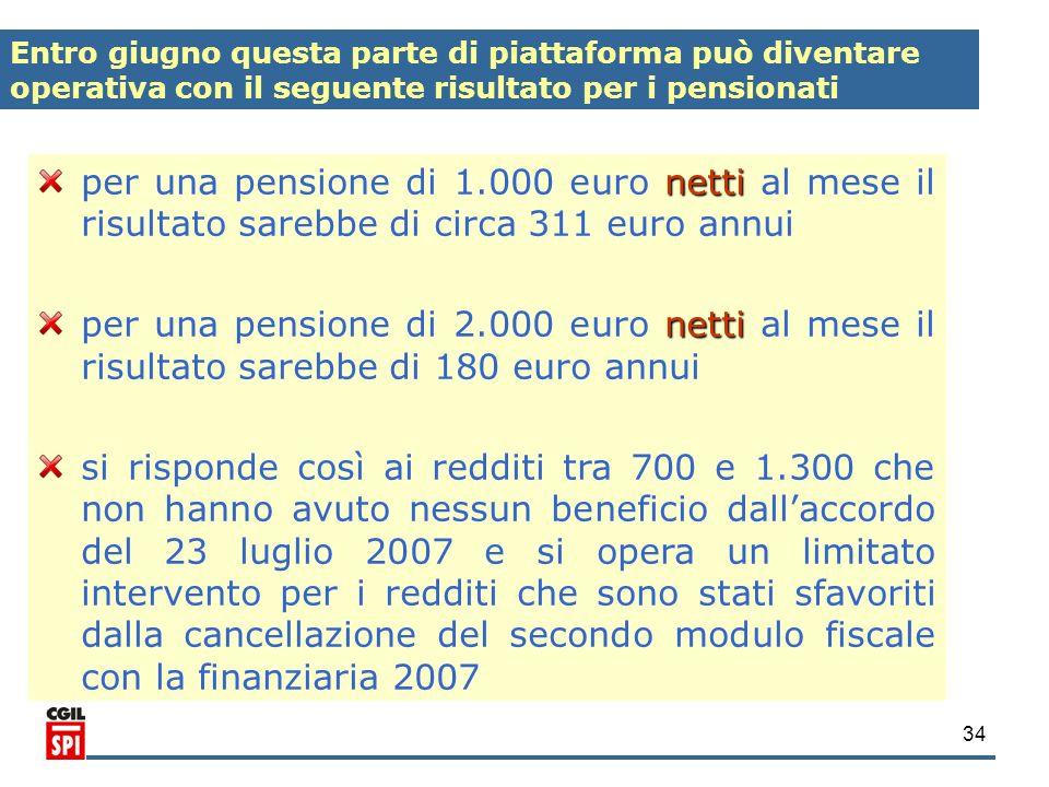 34 netti per una pensione di 1.000 euro netti al mese il risultato sarebbe di circa 311 euro annui netti per una pensione di 2.000 euro netti al mese