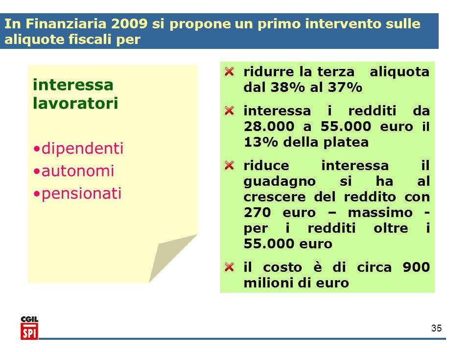 35 interessa lavoratori dipendenti autonomi pensionati ridurre la terza aliquota dal 38% al 37% interessa i redditi da 28.000 a 55.000 euro il 13% del