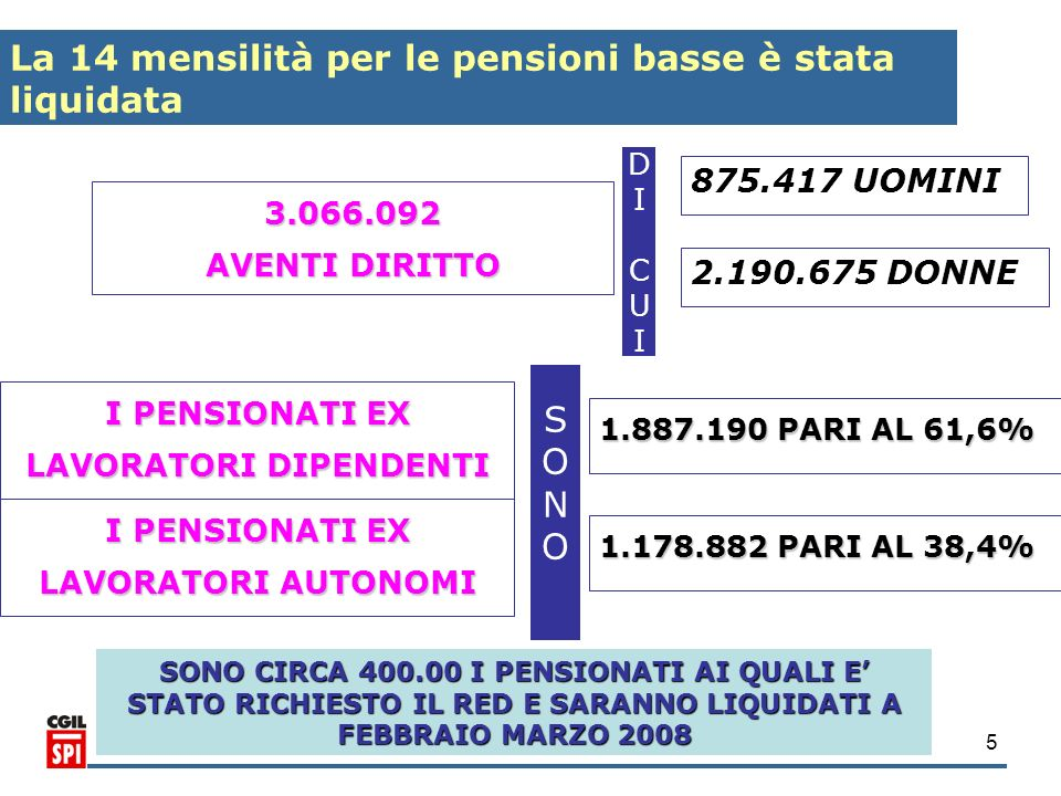 5 3.066.092 AVENTI DIRITTO 875.417 UOMINI La 14 mensilità per le pensioni basse è stata liquidata 2.190.675 DONNE I PENSIONATI EX LAVORATORI DIPENDENT