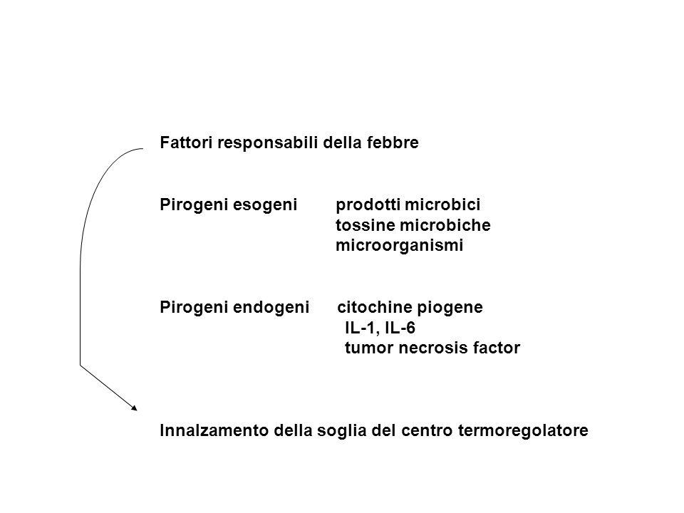 Fattori responsabili della febbre Pirogeni esogeni prodotti microbici tossine microbiche microorganismi Pirogeni endogeni citochine piogene IL-1, IL-6