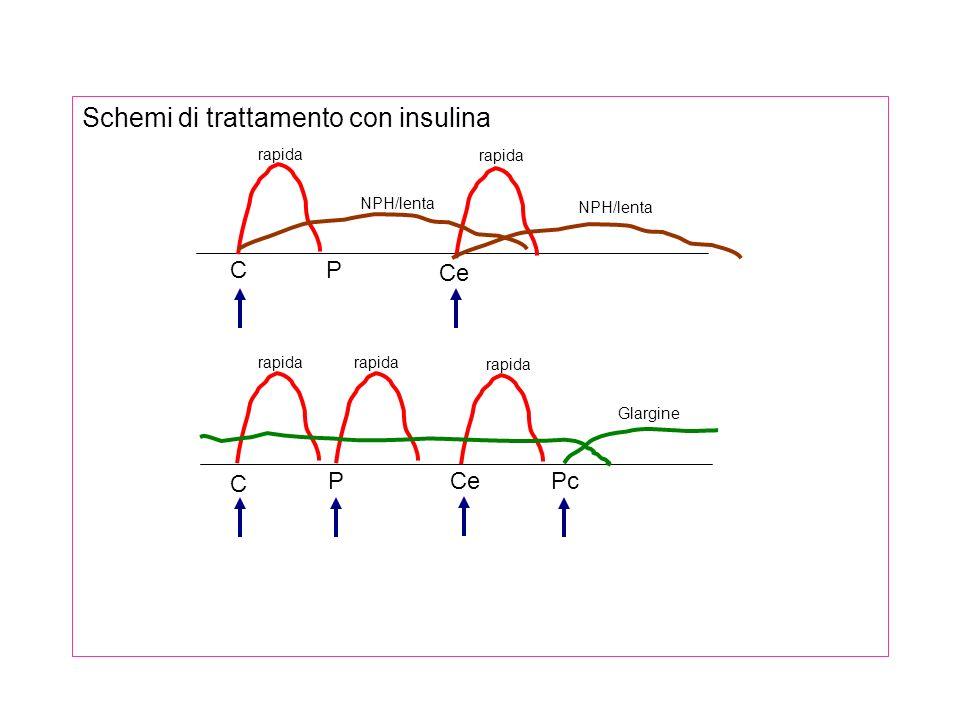 Alcuni problemi particolari - Iperglicemia del mattino -Troppo cibo o basso dosaggio serale: aumentare dose serale NPH -Effetto Somogy: iperglicemia del mattino dopo ipoglicemia notturna: graduale riduzione del dosaggio serale -Sindrome dellalba: ridotta sensibilità tissutale allinsulina nelle prime ore del mattino (5-8) -Fattori che aumentano la richiesta di insulina -Aumento del peso -Aumento del cibo -Gravidanza -Infezioni -Ipertiroidismo, acromegalia, ipersurrenalismo -Farmaci iperglicemizzanti: cortisone, estroprogestinici, difenilidantoina, diuretici -Fumo
