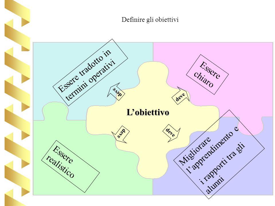 Essere tradotto in termini operativi Essere realistico Lobiettivo Essere chiaro Migliorare lapprendimento e i rapporti tra gli alunni deve deve deve d
