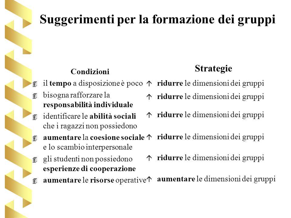 Suggerimenti per la formazione dei gruppi Condizioni 4 4 il tempo a disposizione è poco 4 4 bisogna rafforzare la responsabilità individuale 4 4 ident