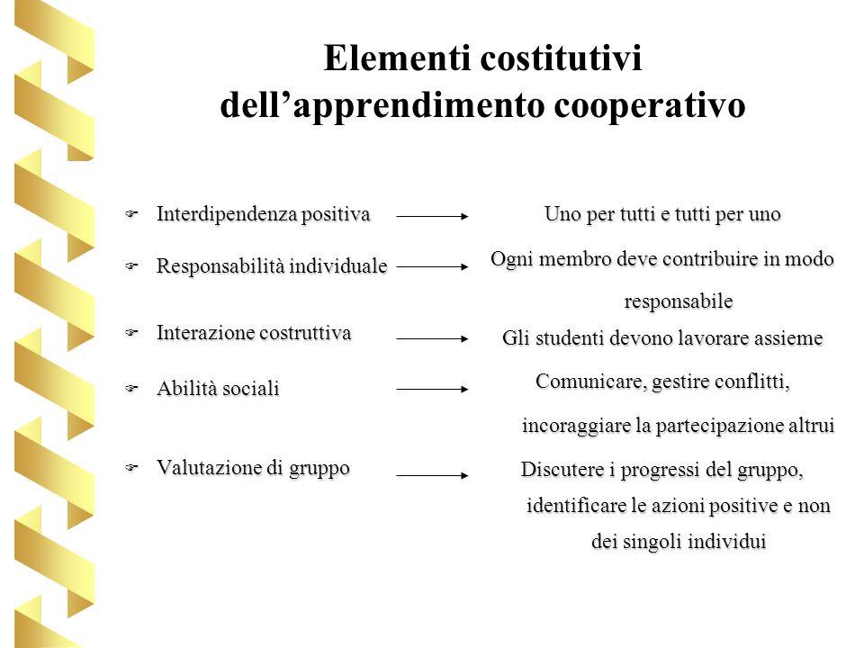 Elementi costitutivi dellapprendimento cooperativo F Interdipendenza positiva F Responsabilità individuale F Interazione costruttiva F Abilità sociali