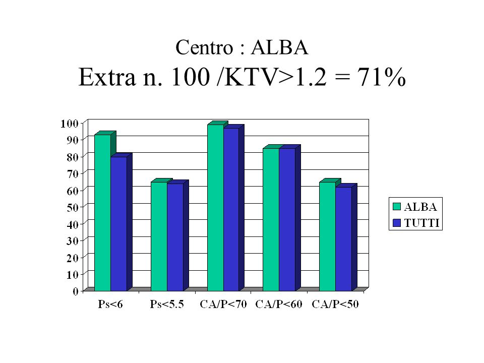 Centro : ALBA Extra n. 100 /KTV>1.2 = 71%