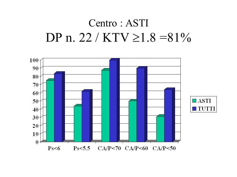 Centro : ASTI DP n. 22 / KTV 1.8 =81%