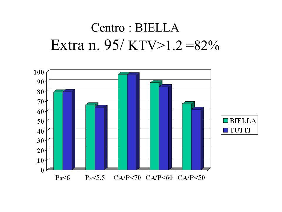 Centro : BIELLA Extra n. 95/ KTV>1.2 =82%