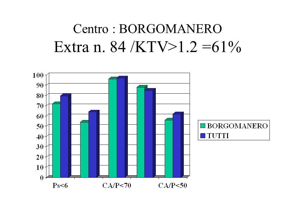 Centro : BORGOMANERO Extra n. 84 /KTV>1.2 =61%