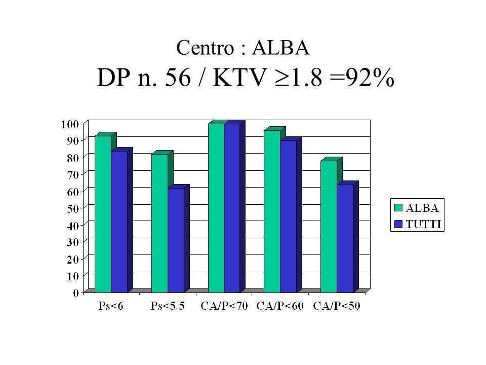 MONO-POLITERAPIA mono 52; poli 36 ; nessuna 12% del pool di pazienti in extracorporea Monoterapia 58% / Politerapia 20% / nessuna terapia = 22% MONOTERAPIA – Valore % normalizzato sui pazienti in monoterapia Ca 52% ; Mg 7% ; Sevelamer 36% del pool di pazienti in monoterapia CA 60 % / MG 0% / Sevelamer 40% ALBA