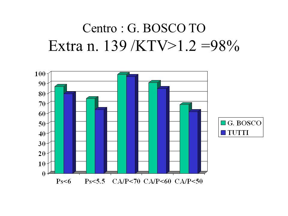Centro : G. BOSCO TO Extra n. 139 /KTV>1.2 =98%