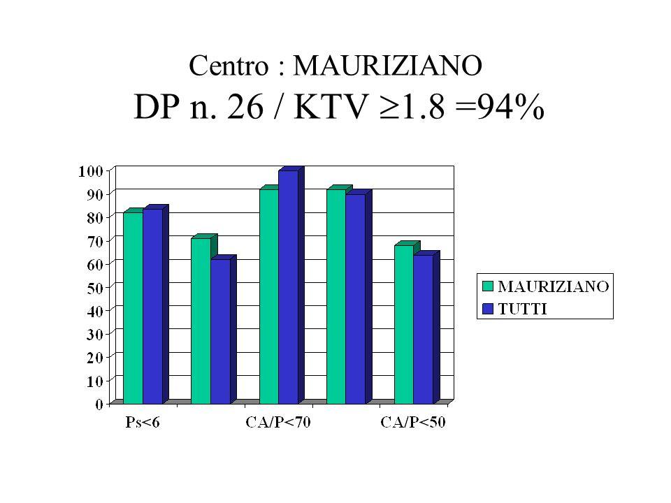 Centro : MAURIZIANO DP n. 26 / KTV 1.8 =94%
