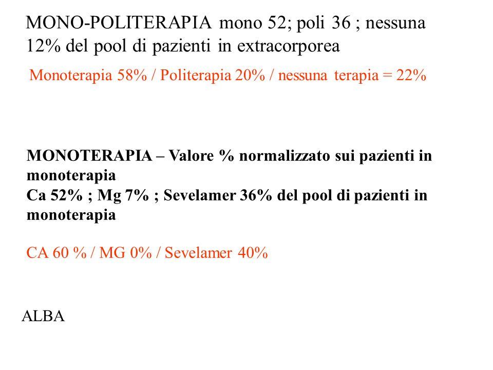 MONO-POLITERAPIA mono 52; poli 36 ; nessuna 12% del pool di pazienti in extracorporea Monoterapia 58% / Politerapia 20% / nessuna terapia = 22% MONOTE