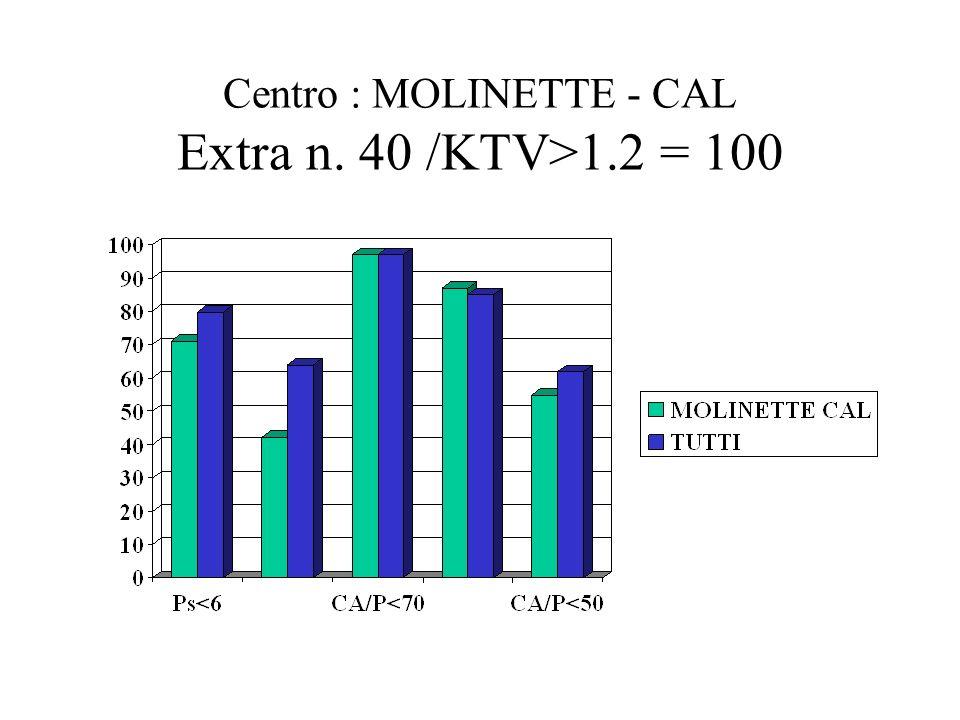 Centro : MOLINETTE - CAL Extra n. 40 /KTV>1.2 = 100