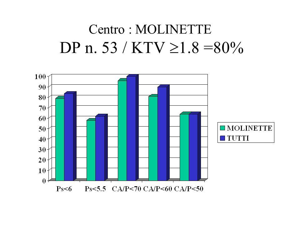 Centro : MOLINETTE DP n. 53 / KTV 1.8 =80%