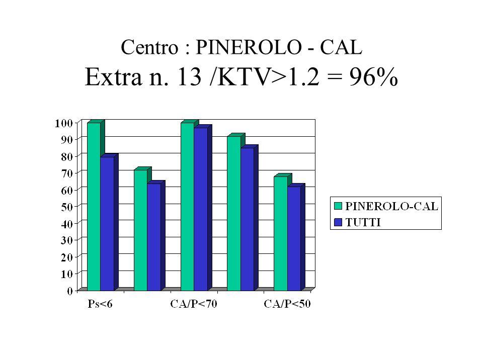 Centro : PINEROLO - CAL Extra n. 13 /KTV>1.2 = 96%