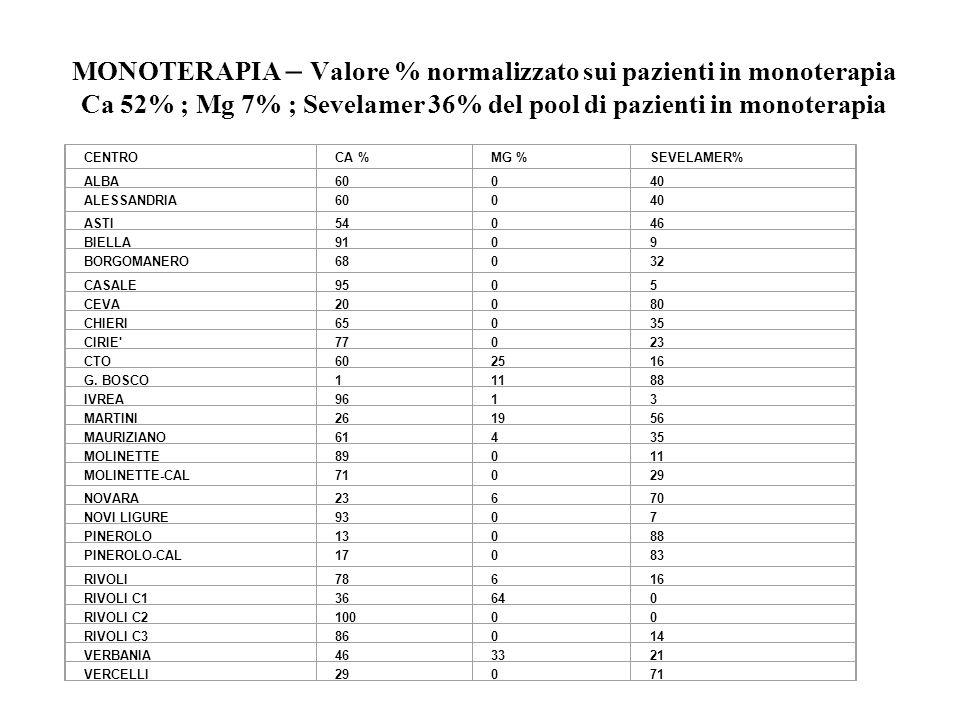 CENTROCA %MG %SEVELAMER% ALBA60040 ALESSANDRIA60040 ASTI54046 BIELLA9109 BORGOMANERO68032 CASALE9505 CEVA20080 CHIERI65035 CIRIE 77023 CTO602516 G.