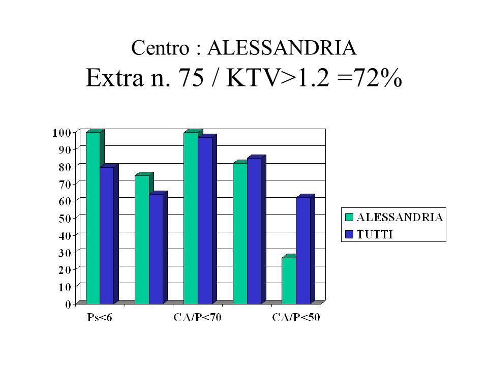 Centro : ALESSANDRIA Extra n. 75 / KTV>1.2 =72%
