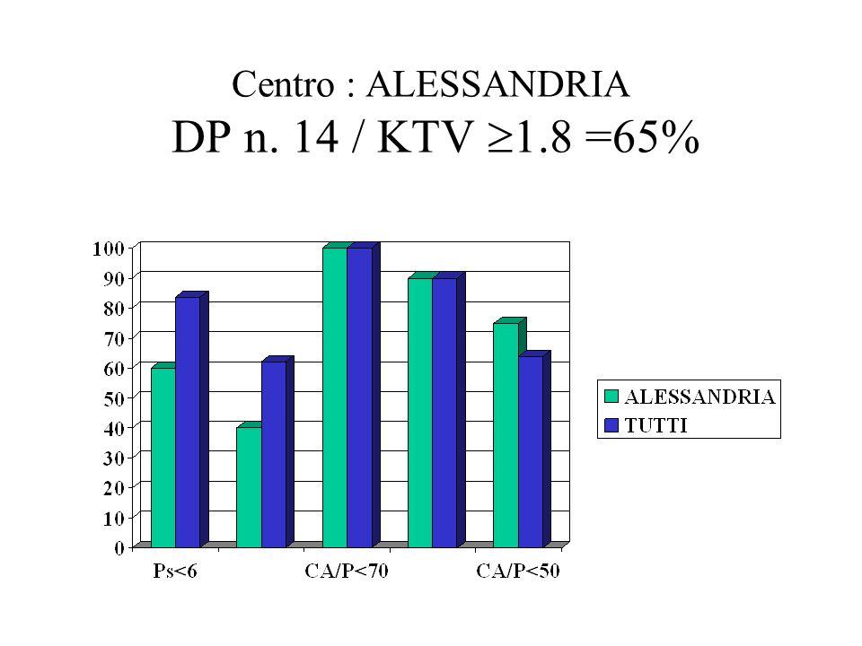 Centro : ALESSANDRIA DP n. 14 / KTV 1.8 =65%